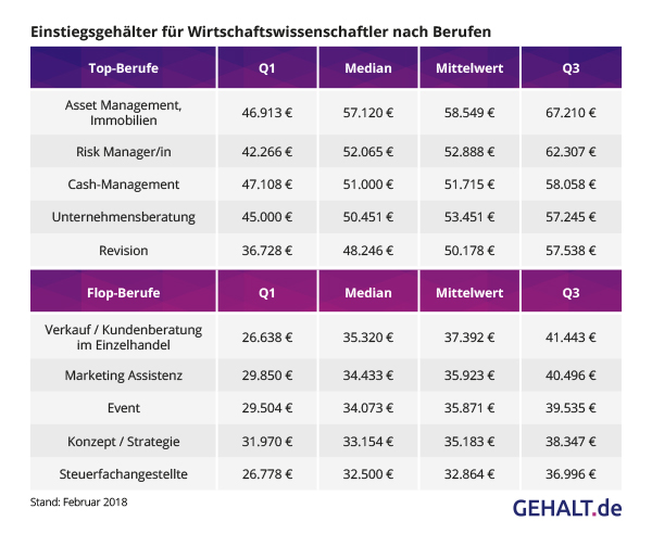 Einstiegsgehälter BWL nach Berufen. Quelle: Gehalt.de