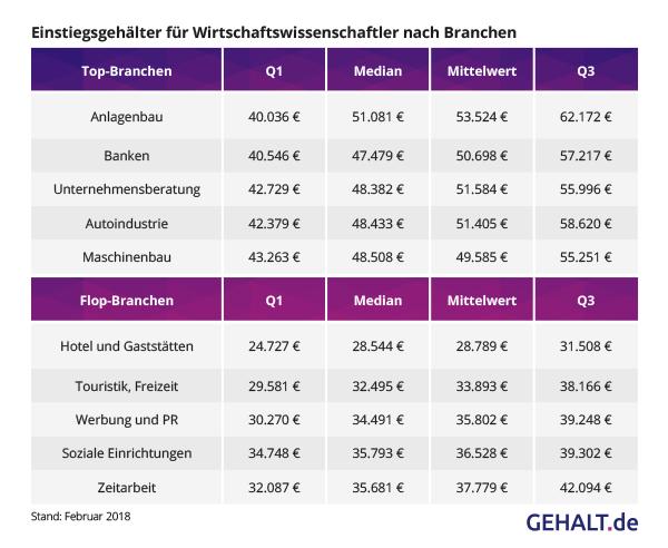 Einstiegsgehälter BWL nach Branche. Quelle: Gehalt.de