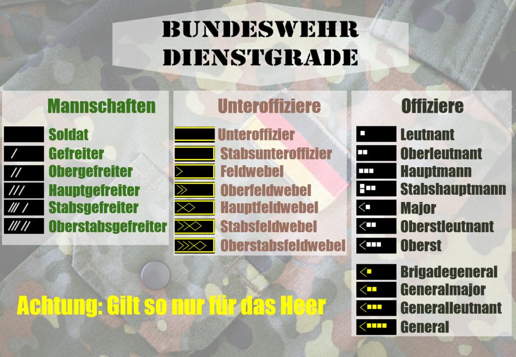 Dienstgrade der Bundeswehr