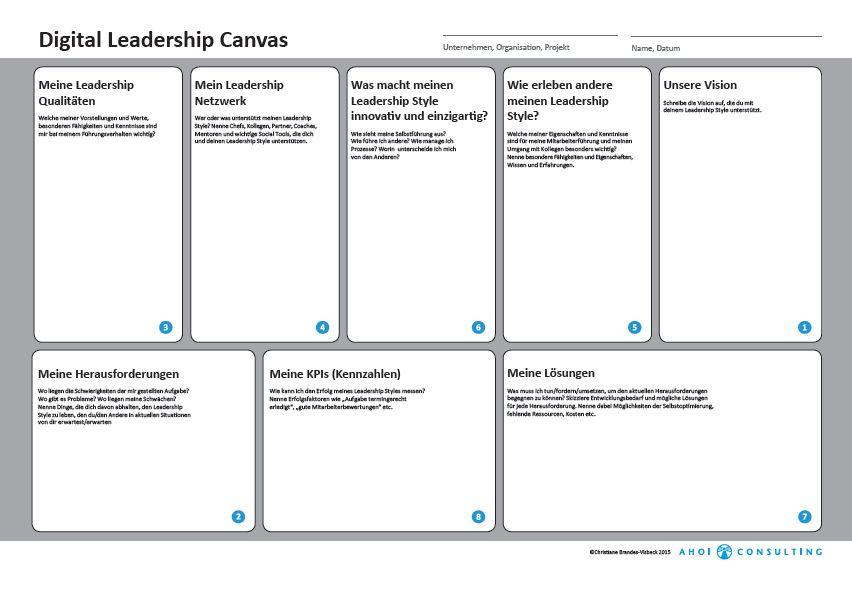 Digital Leadership Canvas von Christiane Brandes-Visbeck, Ahoi-Consulting