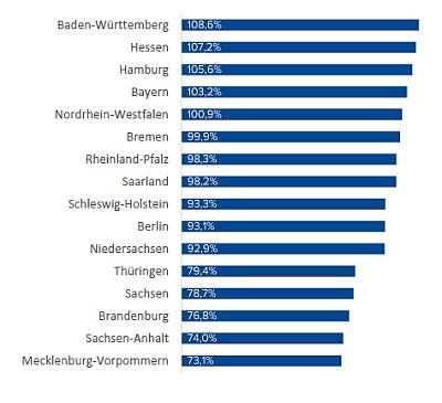 Gehälter im Vergleich der Bundesländer. Quelle: Compensations Partner