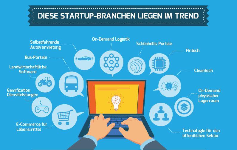 27 Fakten über Start-ups. Infografik: Gutcher.de