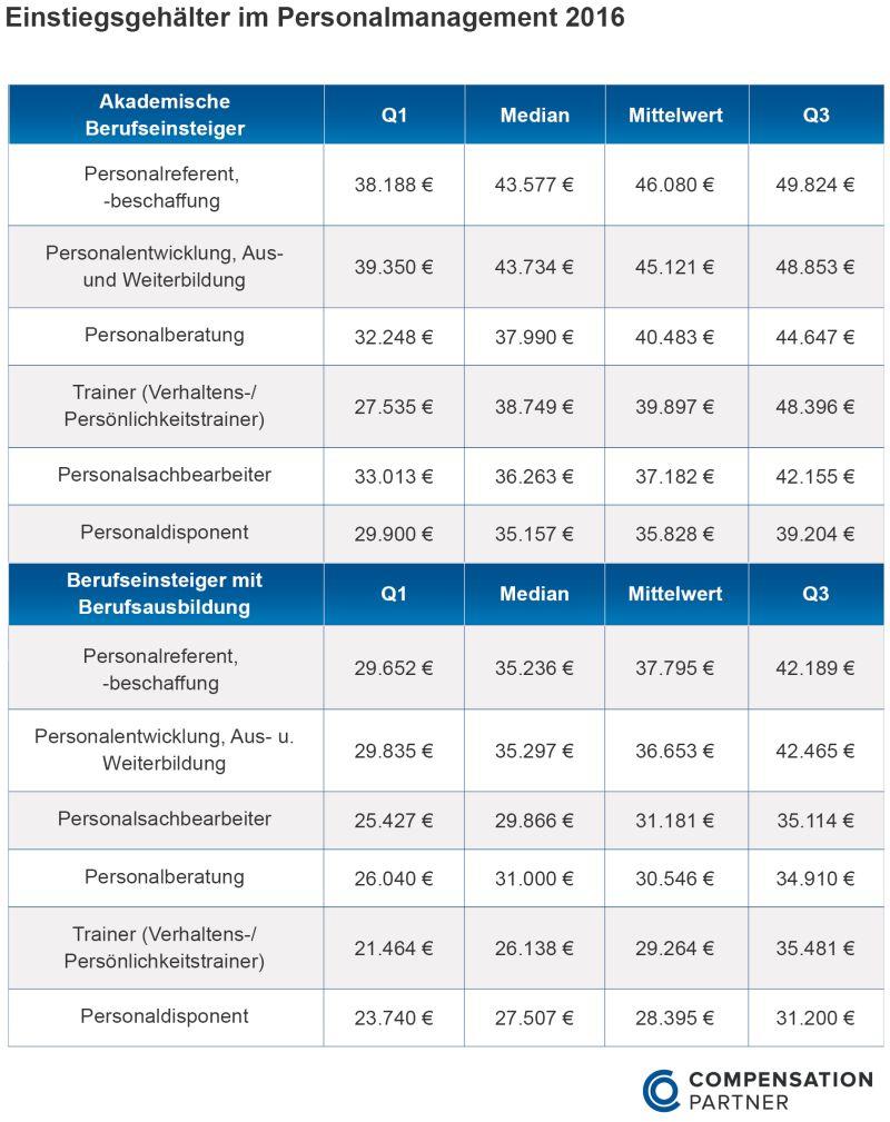 Einstiegsgehälter im Personalmanagement 2016. Bild: Compensation Partner