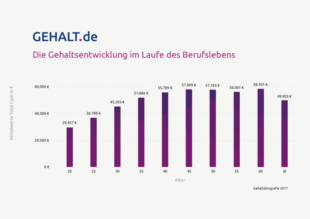 Gehaltsentwicklung im Alter, Studie 2017. Bild: Gehalt.de