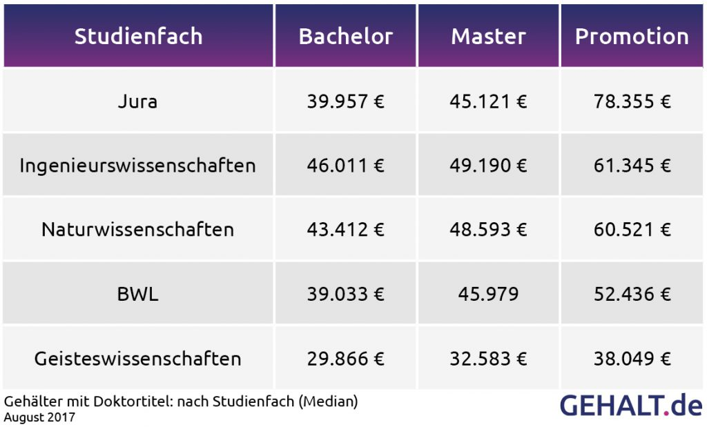 Gehalt mit Doktortitel nach Studienfach. Quelle: Gehalt.de