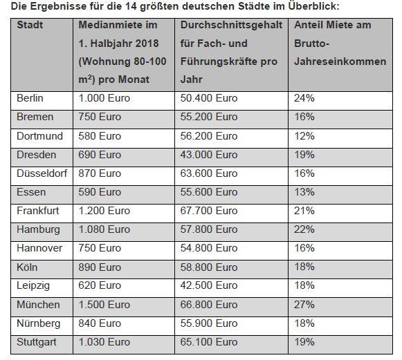 Gehalt minus Miete in deutschen Städten. Quelle: Stepstone/Immowelt.de