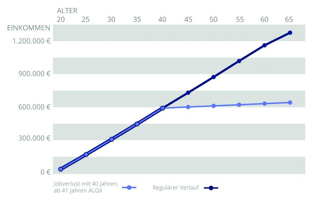 Grafik Gehaltsbiografie mit ALG II-Bezug. Quelle: Gehalt.de