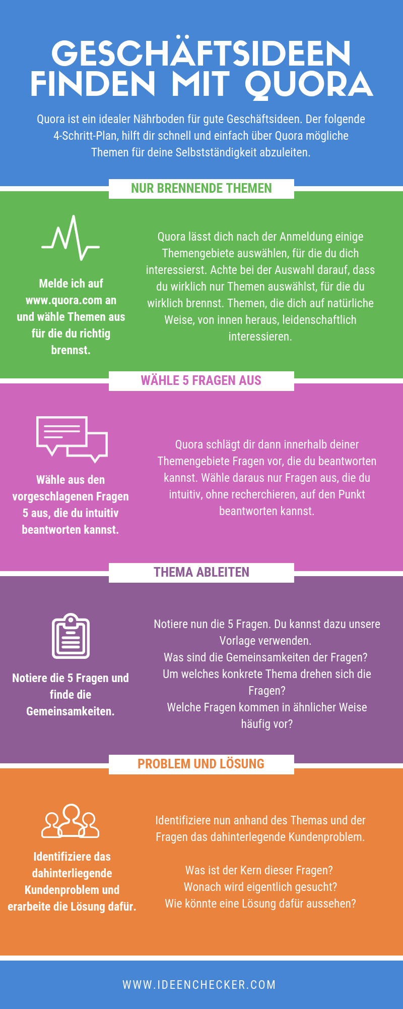 Geschäftsideen finden mit quora. Quelle: Ideenchecker